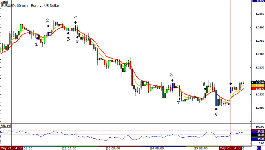 EUR/USD HLHB Trend Catcher Chart