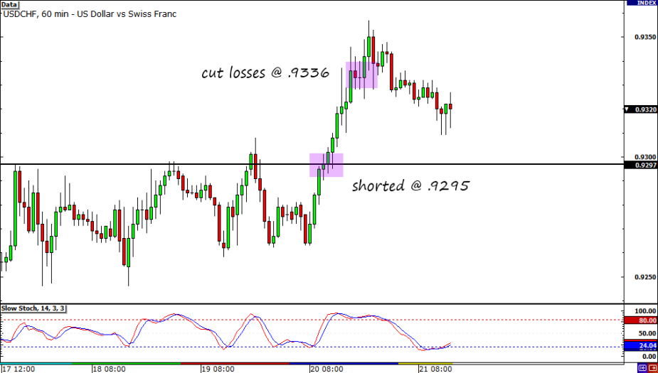 USD/CHF Hourly Chart