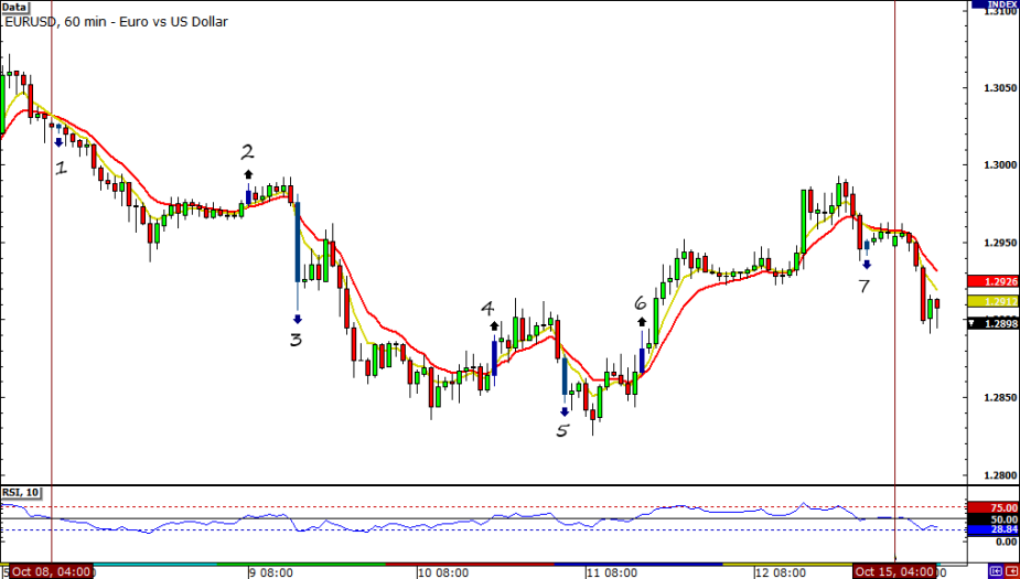 EUR/USD Hourly Chart