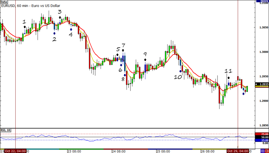 EUR/USD HLHB Hourly Chart