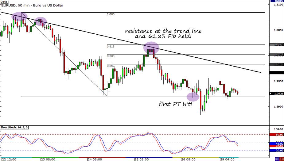 EUR/USD Trade Update