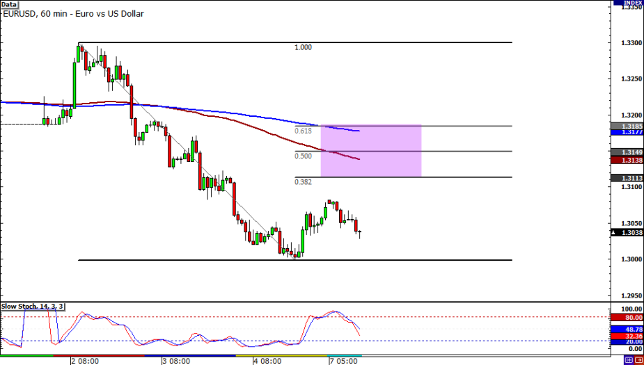 EUR/USD 60-minute Chart