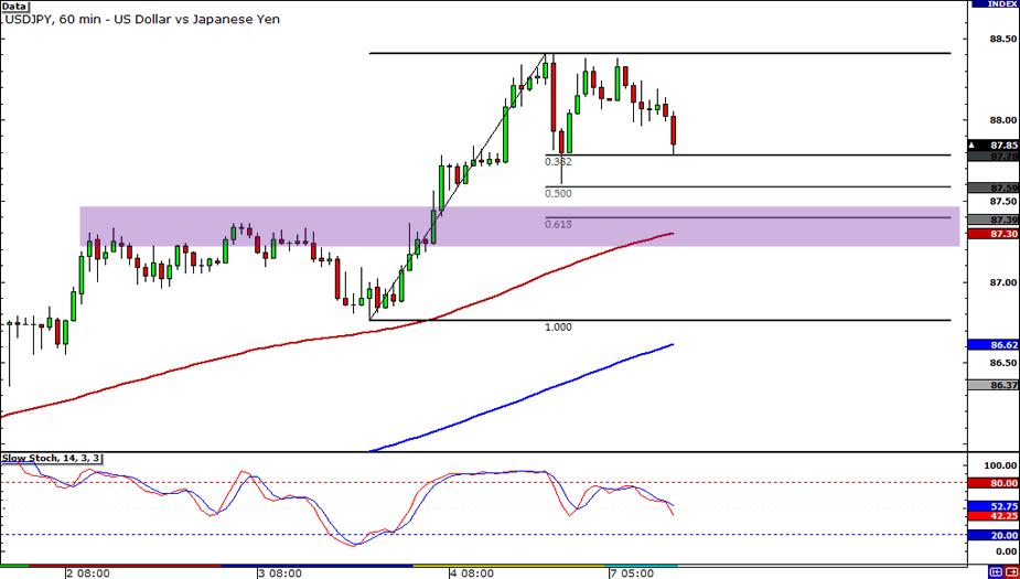 USD/JPY  60-Minute Chart