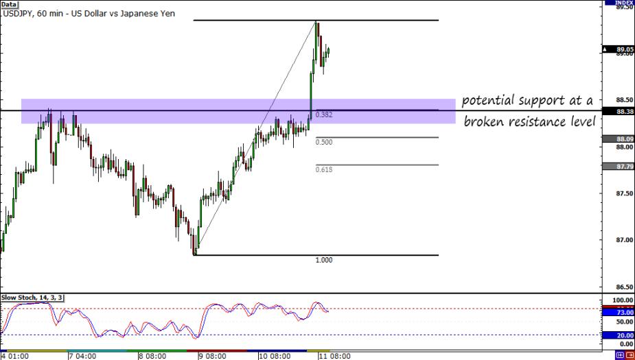USD/JPY  30-Minute Chart