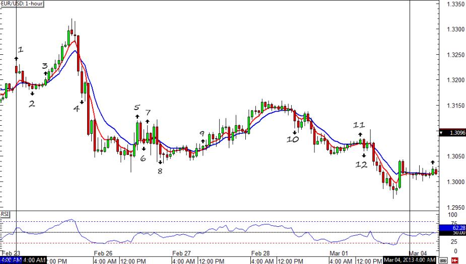 EUR/USD 1-hour Chart