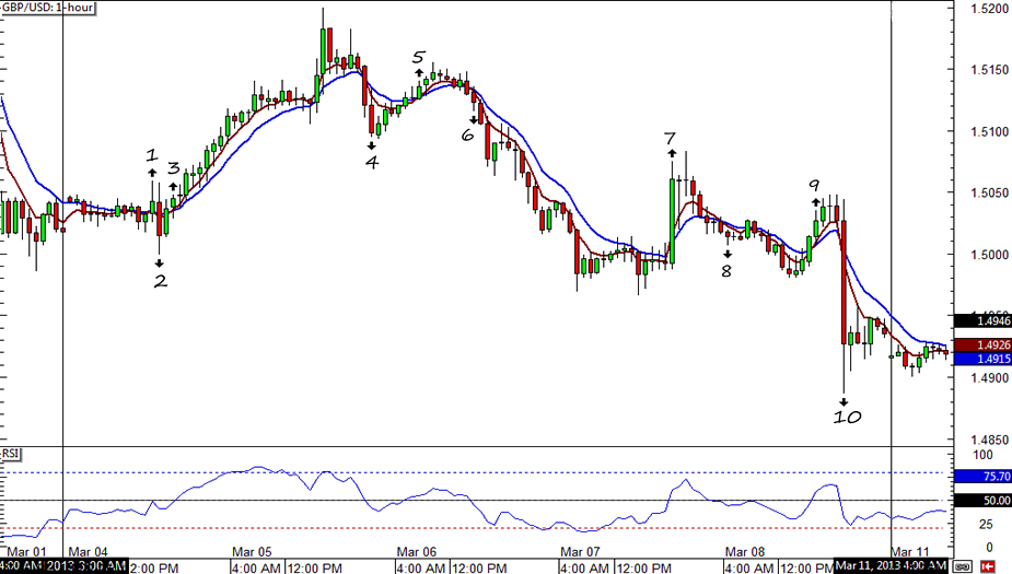 GBP/USD 1-hour Chart