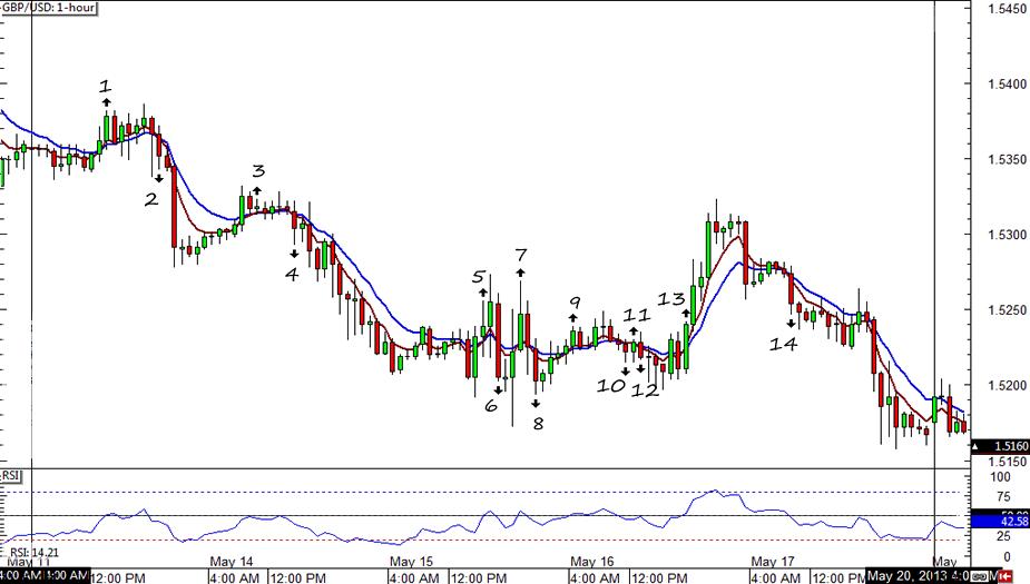GBP/USD 1-hour Chart