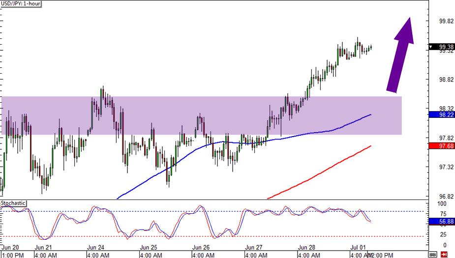 USD/JPY 1-hour Chart