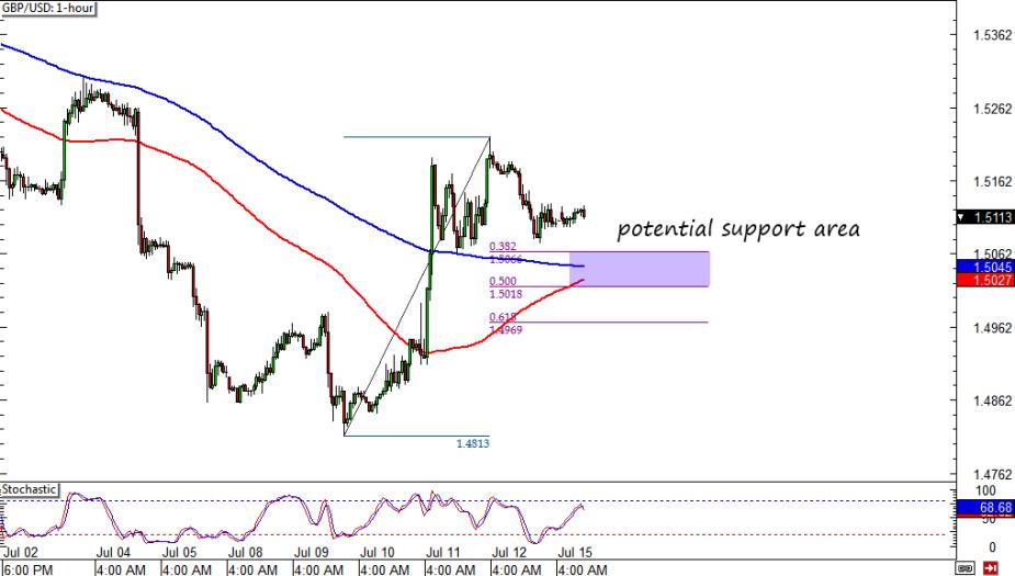 GBP/USD 1-hour
