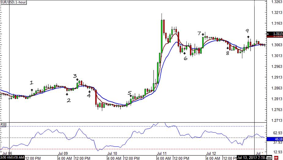 EUR/USD 1-hour