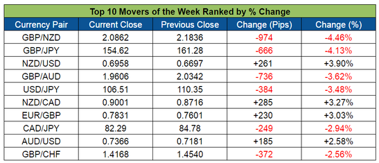 Top Forex Weekly Movers (May 30-June 3, 2016)