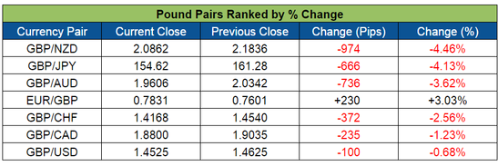 Pound Pairs Ranked (May 30-June 3, 2016)