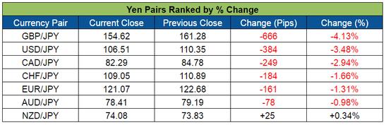 Yen Pairs Ranked (May 30-June 3, 2016)