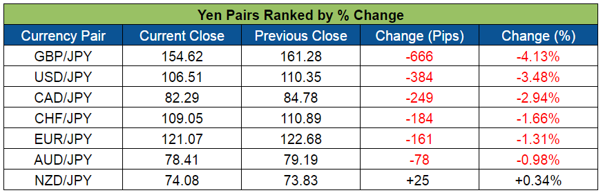 Yen Pairs Ranked (May 30-June 3, 2016)