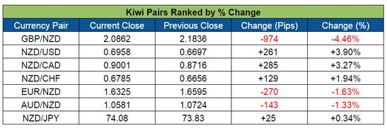 Kiwi Pairs Ranked (May 30-June 3, 2016)