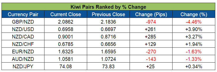 Kiwi Pairs Ranked (May 30-June 3, 2016)