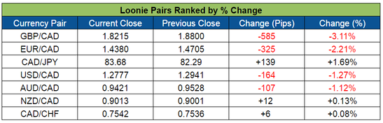 Loonie Pairs Ranked (June 6-10, 2016)