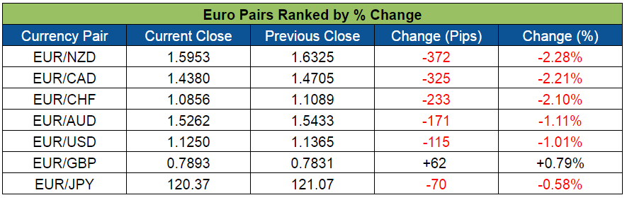 Euro Pairs Ranked (June 6-10, 2016)