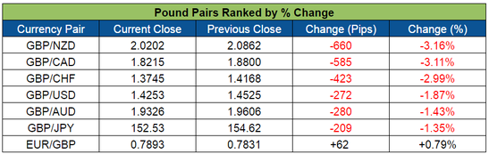 Pound Pairs Ranked (June 6-10, 2016)