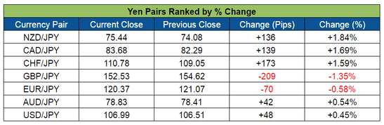 Yen Pairs Ranked (June 6-10, 2016)