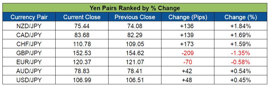 Yen Pairs Ranked (June 6-10, 2016)