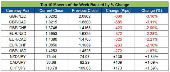 Top Forex Weekly Movers (June 6-10, 2016)