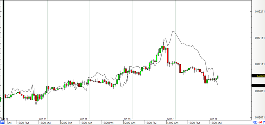 USD/CAD and Oil: 1-Hour Forex Chart