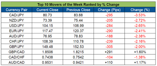 Top Forex Weekly Movers (June 13-17, 2016)