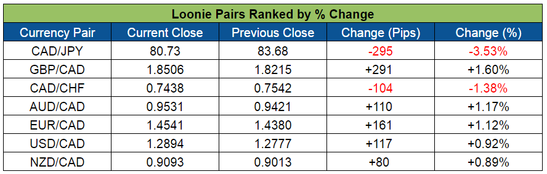 Loonie Pairs Ranked (June 13-17, 2016)