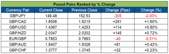 Pound Pairs Ranked (June 13-17, 2016)