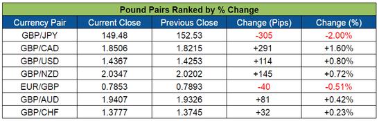 Pound Pairs Ranked (June 13-17, 2016)