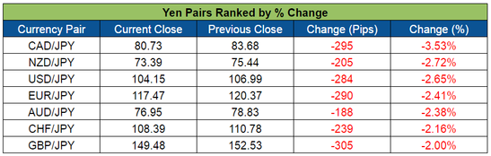Yen Pairs Ranked (June 13-17, 2016)