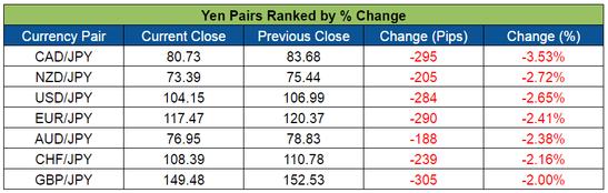 Yen Pairs Ranked (June 13-17, 2016)