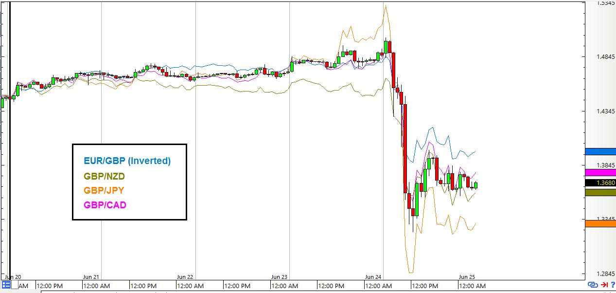 Gbp forex chart
