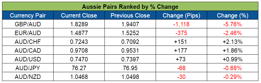 Aussie Pairs Ranked (June 20-24, 2016)