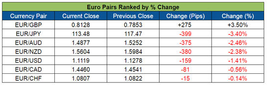 Euro Pairs Ranked (June 20-24, 2016)