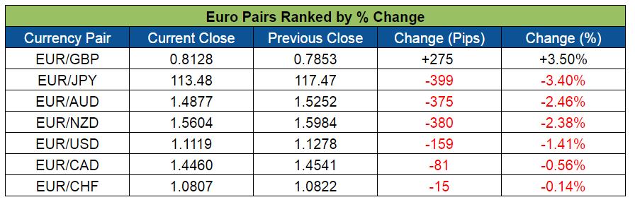 Euro Pairs Ranked (June 20-24, 2016)