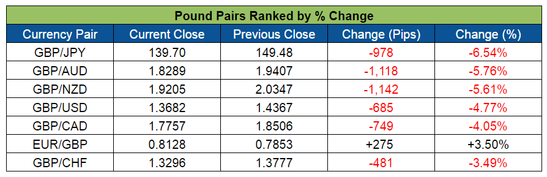 Pound Pairs Ranked (June 20-24, 2016)