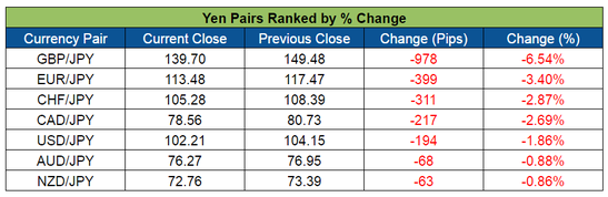 Yen Pairs Ranked (June 20-24, 2016)