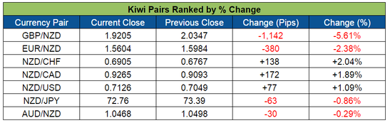 Kiwi Pairs Ranked (June 20-24, 2016)