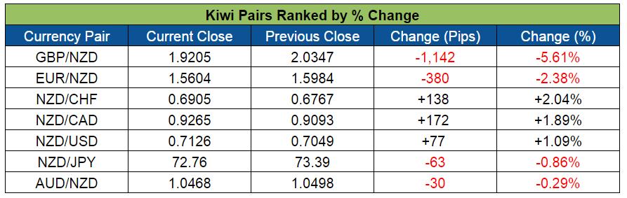 Kiwi Pairs Ranked (June 20-24, 2016)