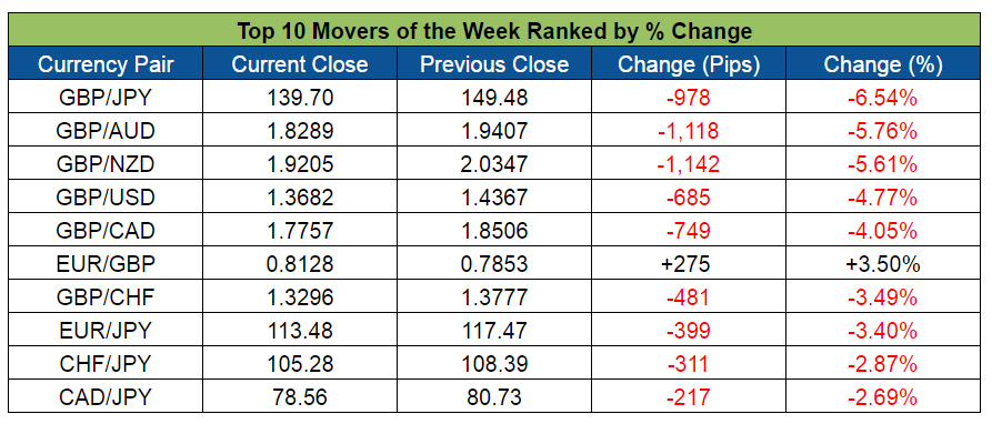 Top Forex Weekly Movers (June 20-24, 2016)