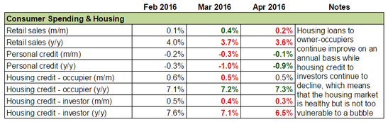 Australia's Economy: Consumer Spending & Housing