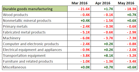 May NFP: Job Gains from Durable Goods Producers