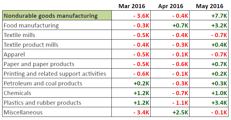 May NFP: Job Gains from Non-Durable Goods Producers
