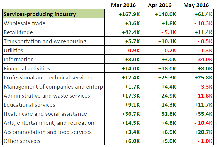 May NFP: Job Gains from Service Sector