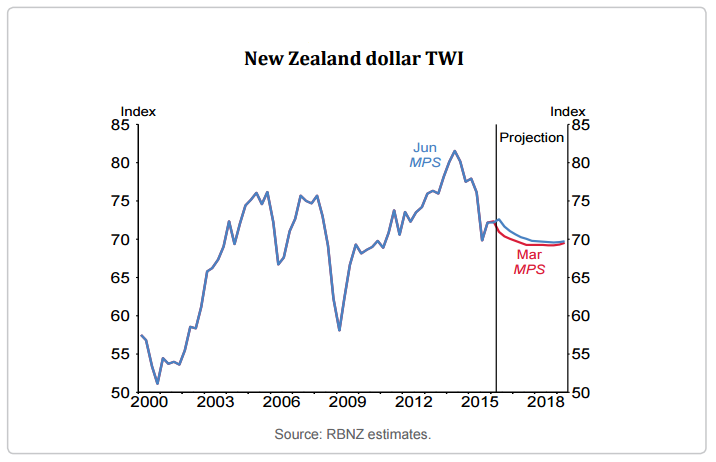 RBNZ NZD TWI Projections