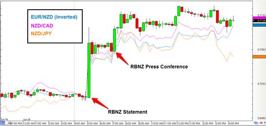 NZD/USD 15-minute Forex Chart