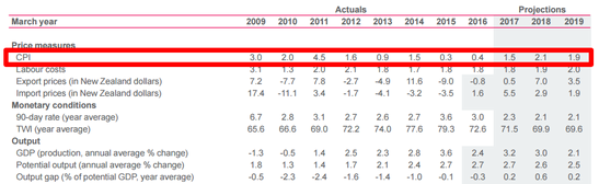 RBNZ New Projections