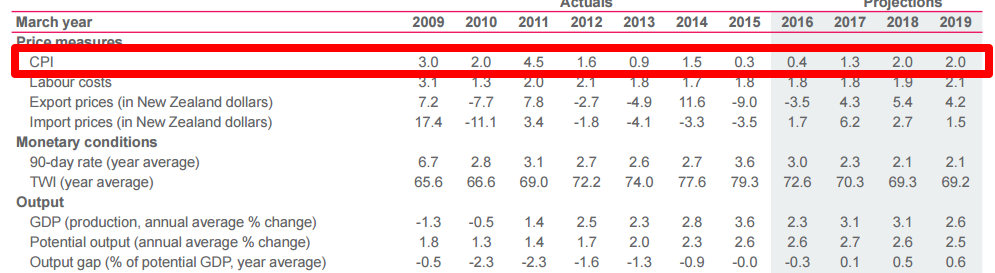 RBNZ Old Projections